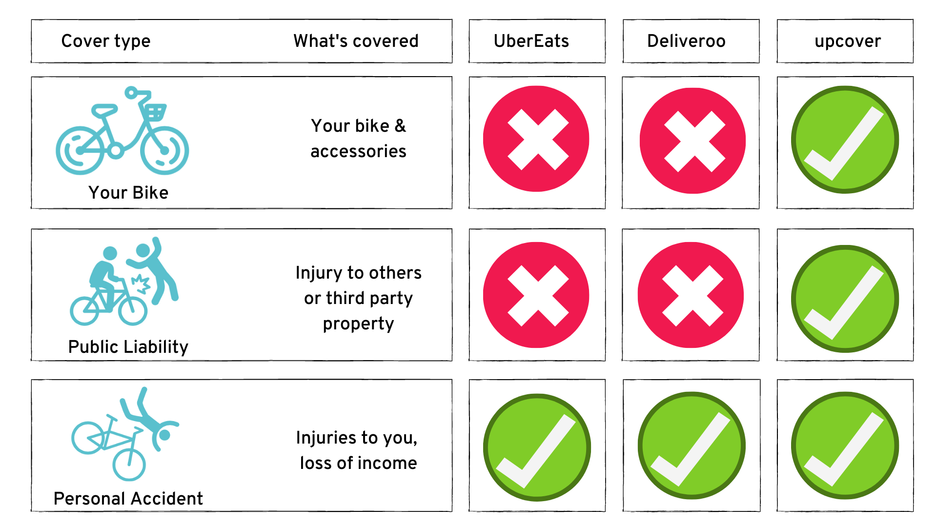 UberEATS, Deliveroo and upcover Insurance