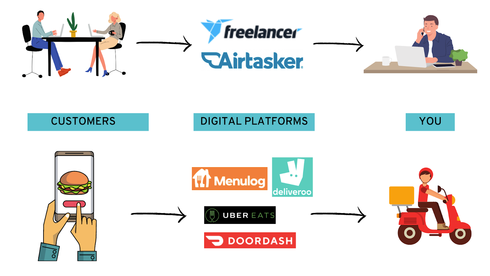 Workers of Freelancer, Airtasker, Deliveroo, Menulog